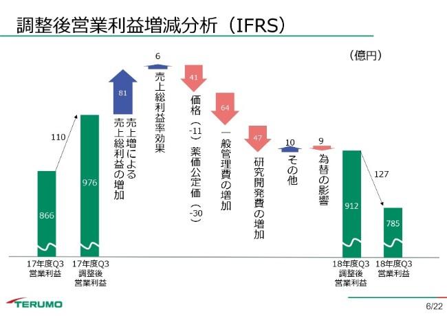 テルモ、3Q累計は前年比で減益も、出荷遅延の正常化で業績は回復基調へ