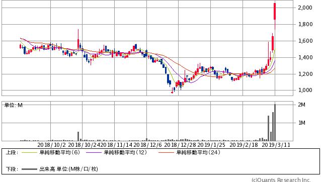 石川製作所<6208> 日足(SBI証券提供)