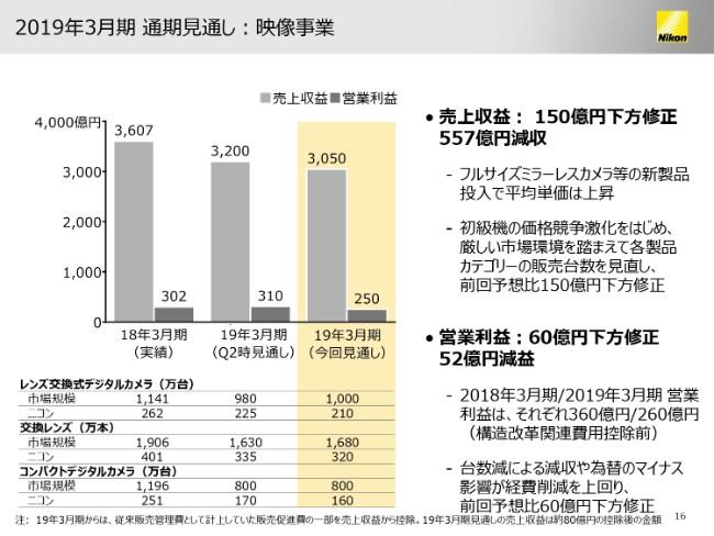 ニコン、3Q累計は映像事業の減益を精機事業が補い増収増益 特許訴訟和解を受け、通期予想を上方修正