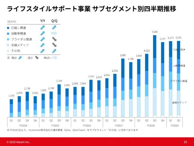 エイチーム、2Qは増収減益で着地 新規サービスにおける人件費や宣伝広告費等の投資拡大が要因