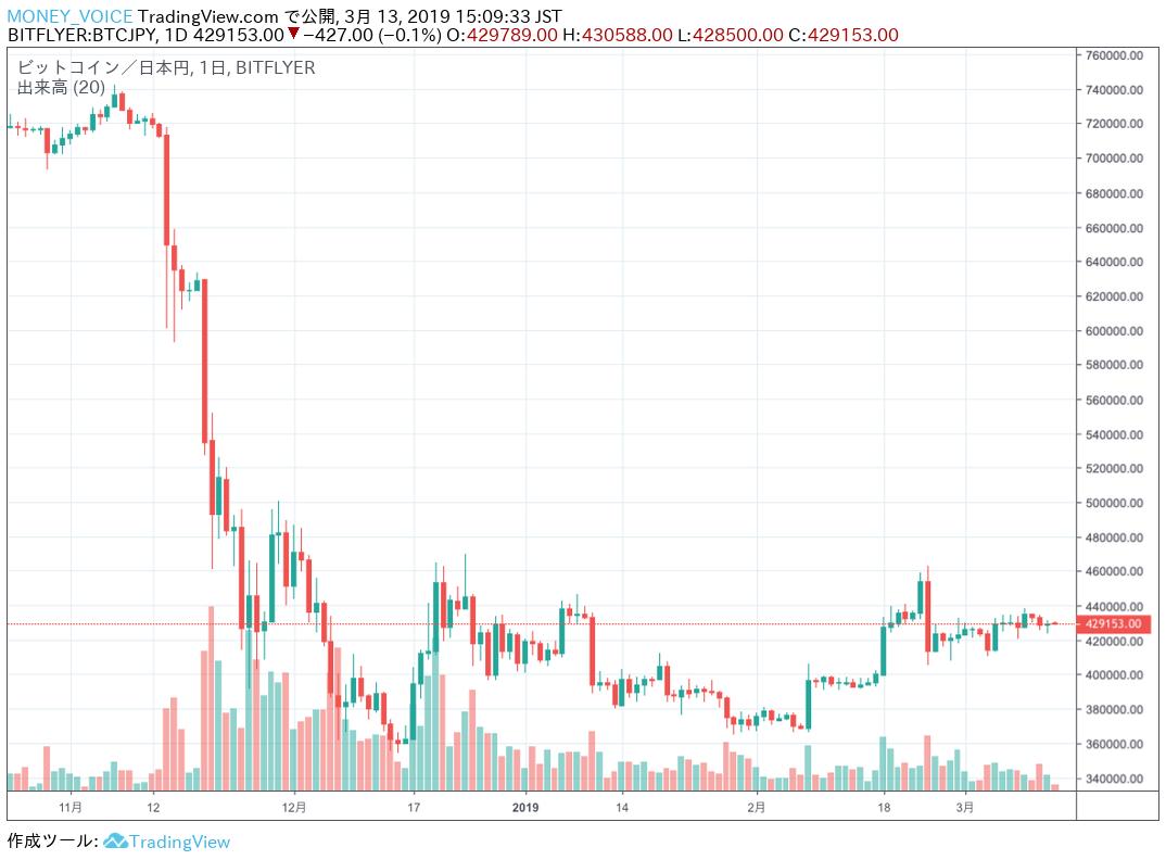 TradingViewのBTC/JPYチャート
