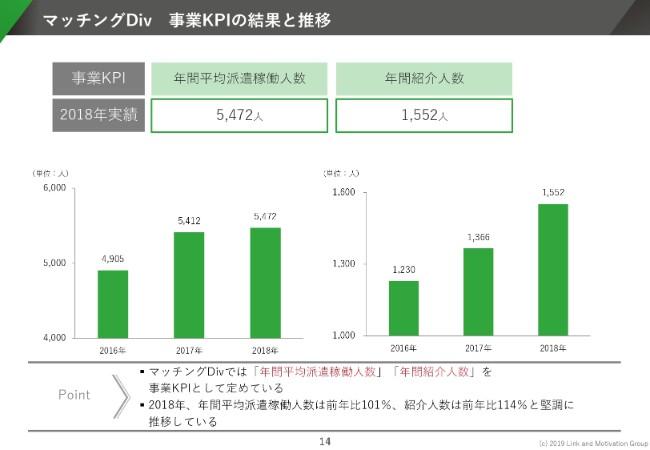 リンモチ、通期の営業益は前年比113.7% 主軸のモチベーションクラウドが好調を維持