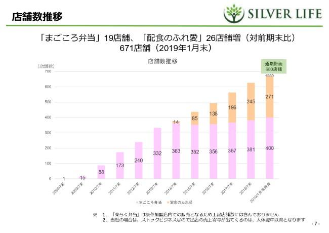 シルバーライフ、2Qは全項目で前年比を大きく上回る好決算に 食材販売に伴う利益が伸長