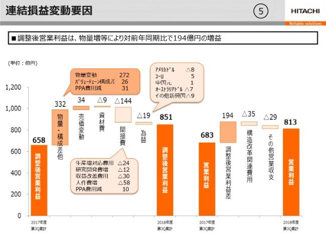 日立建機、物量増加や欧州等での売価改善を要因に、3Q累計の営業利益は前年比で19%増加