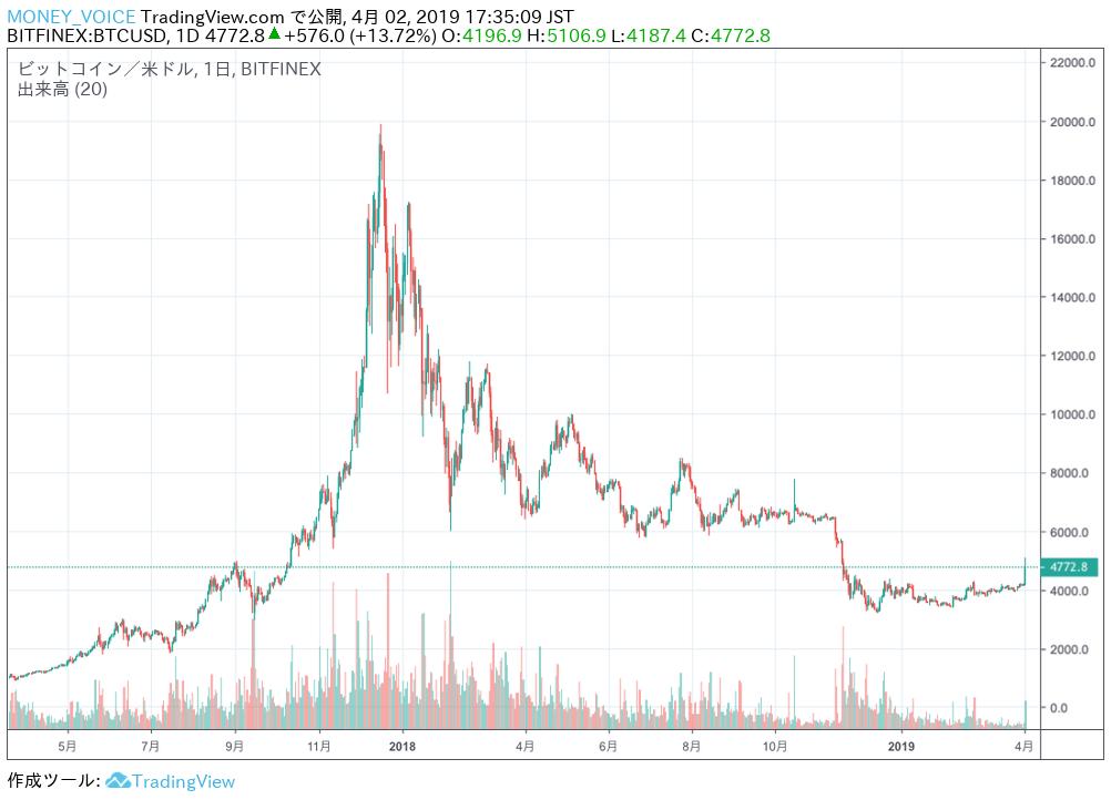 TradingViewのBTC/USDチャート