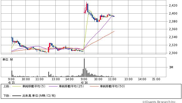 NTTドコモ<9437> 5分足(SBI証券提供)