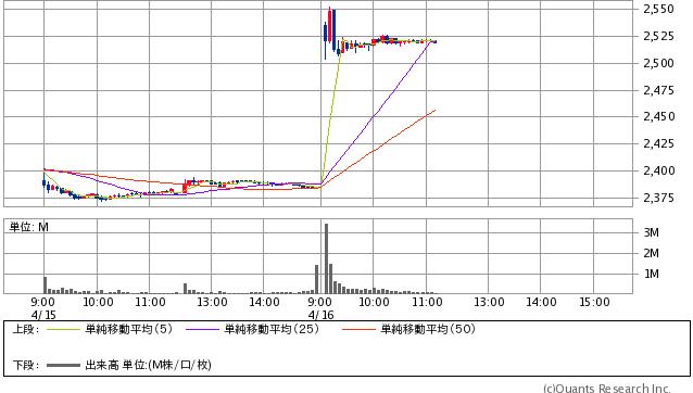 KDDI <9433> 5分足(SBI証券提供)