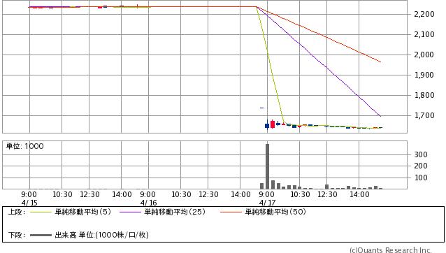 ココスジャパン<9943> 15分足(SBI証券提供)