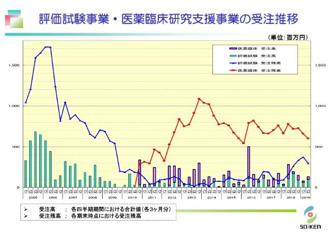 総医研HD、上期において7期連続増収 ラクトフェリン原料の販売価格上昇が寄与