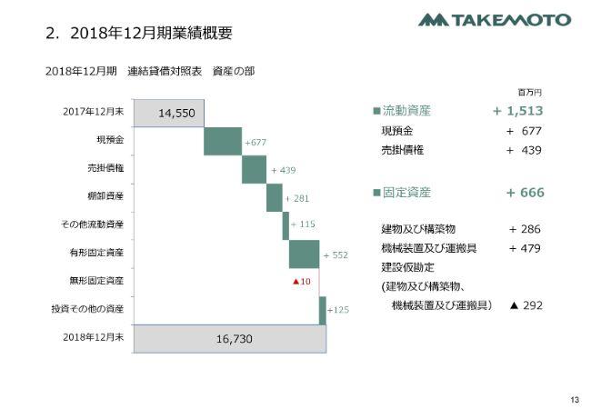 竹本容器、通期は増収増益 化粧品向け製品の需要が伸び、国内・海外ともに売上が好調に推移