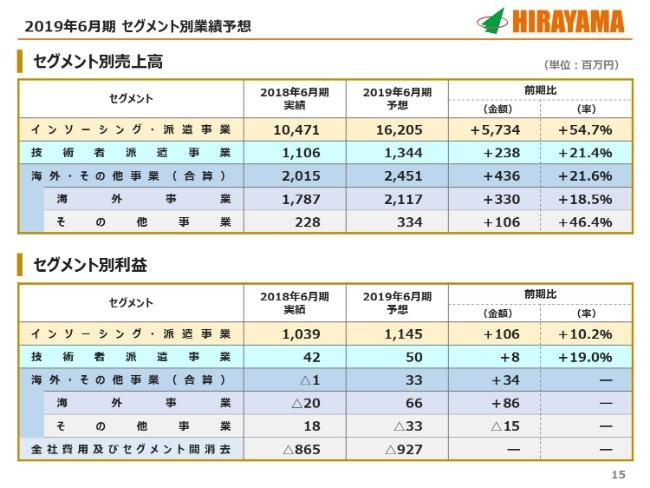 平山ホールディングス、上期は受注堅調により増収増益 FUN to FUNと営業・採用面で協業推進