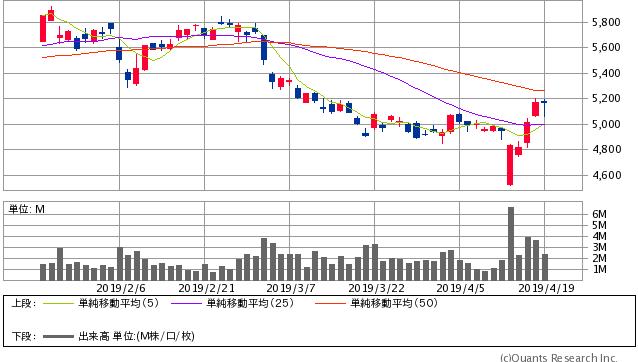 スズキ<7629>日足(SBI証券提供)
