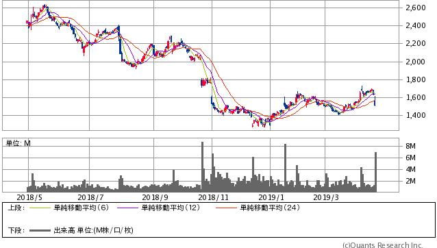 LIXILグループ <5938> 日足(SBI証券提供)