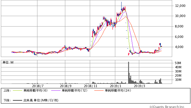 サンバイオ <4592> 日足(SBI証券提供)