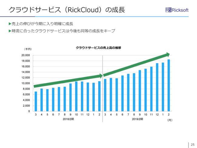リックソフト、通期は大幅増収増益 ライセンス事業での複数年契約や大口契約が業績を押し上げる