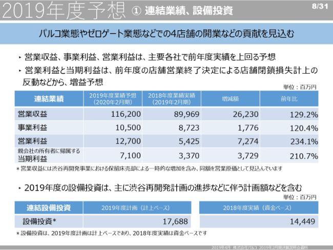 パルコ、通期は減収減益 19年度は50周年記念配当を予定