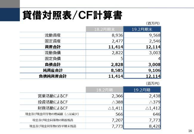 """東京個別指導学院、通期売上高は創業来初の200億円を突破 """"VISION2030委員会""""を発足"""
