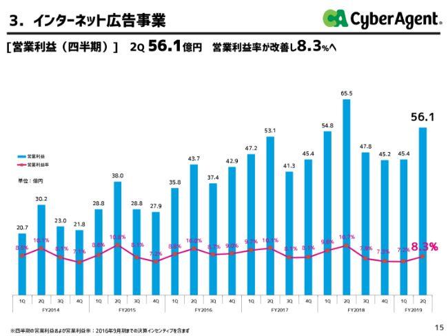 CA藤田氏「AbemaTVに対して必要な投資分を削るつもりは、ぜんぜんありません」上期業績は巡航速度に回復