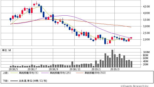 ZOZO<3092> 週足(SBI証券提供)