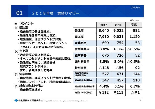 住友重機械工業、通期は受注高・売上高ともに過去最高を更新し、112円へ増配 今期は減益の見通し