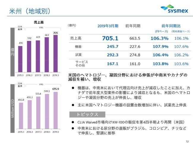 シスメックス、通期は試薬売上の伸長が寄与し、増収増益で着地 今期は17期連続の増配を見込む