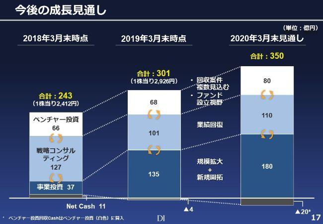 ドリームインキュベータ、通期は増収減益で着地 初めての取り組みとして、保有資産のネットアセットバリューを開示