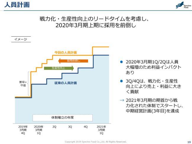 シンクロ・フード、会社設立以来16期連続の増収増益 さらなる拡大に向け採用や構造改革を推進