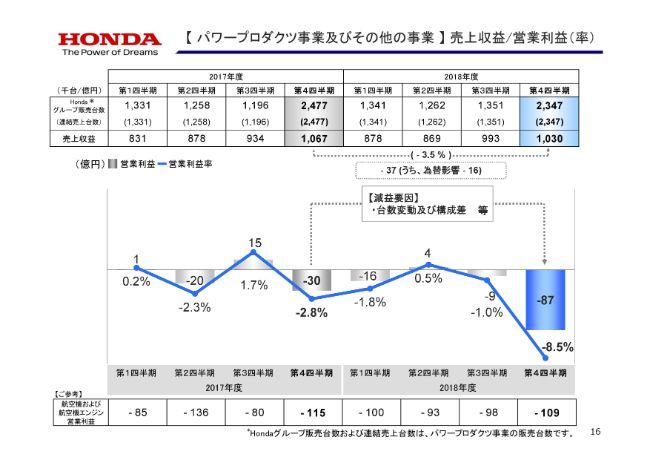 ホンダ、通期は過去最高の売上高を更新も、営業益は前年比12.9%減 四輪車生産体制の変更等が影響