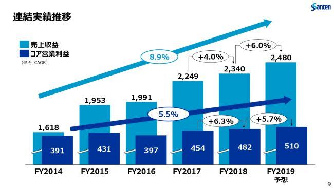 参天製薬、通期売上高は前年比4.0%増 国内重点製品及びアジア事業が成長
