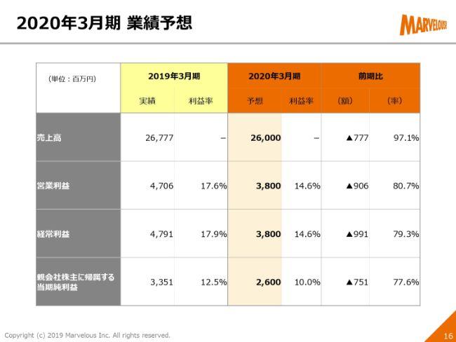 マーベラス、通期売上高は前期比105.9% Aimingとの共同開発タイトルを今期配信予定