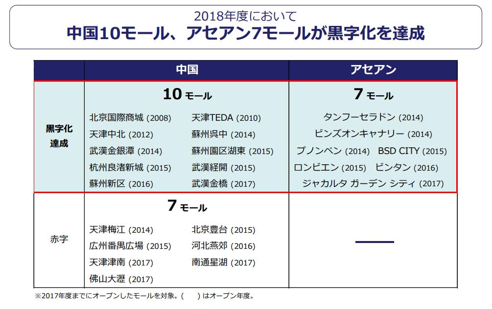 【出典】2019年2月期決算説明資料