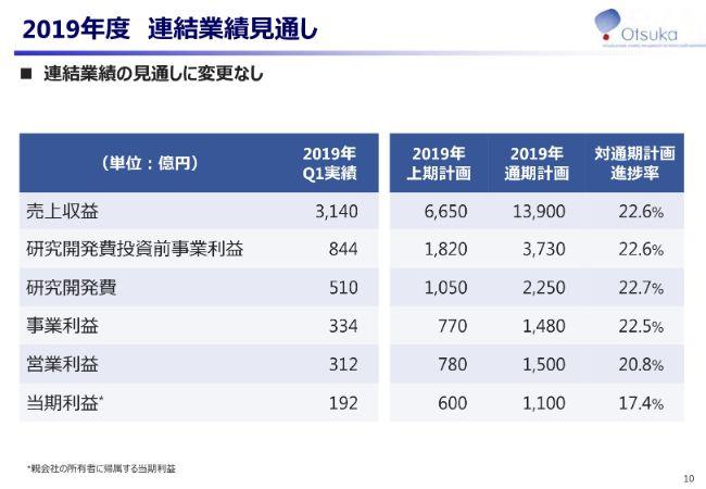 大塚HD、1Qは新製品群が大きく伸長して売上が拡大 臨床試験も計画どおりに進捗中