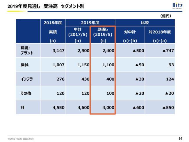 日立造船、通期は受注高が4,500億円を超え、増収増益で着地 今期は子会社の収益改善等で増益へ
