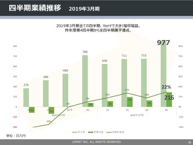 ポート、4期連続赤字から大幅な黒字転換に成功 現預金は前期末比+279%
