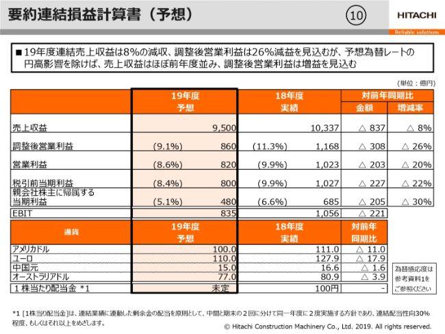 日立建機、通期の売上収益は前期比8%増 物量増加や売価改善等で調整後営業利益は過去最高に