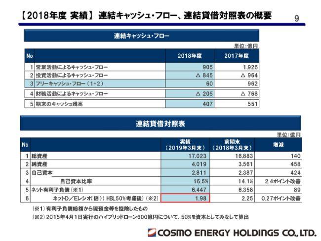 コスモエネルギーHD、通期経常利益は前期比17%減 財務体質改善を受け、80円へ増配
