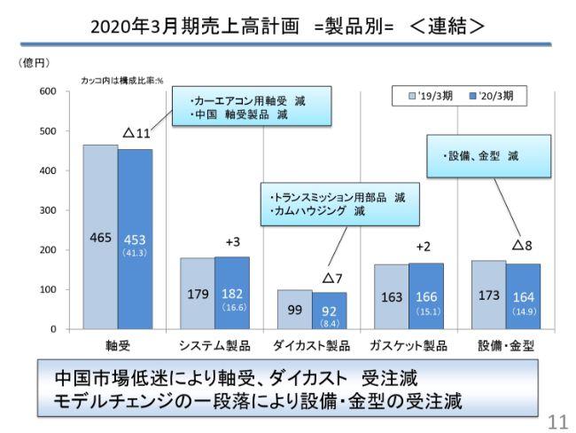大豊工業、通期修正公表値はほぼ達成 既存事業の強化で原資を稼ぎ、新領域ビジネス実現を図る
