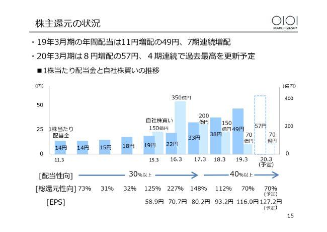 丸井グループ、EPSは28年ぶりに過去最高を更新 増税による影響は軽微と予測