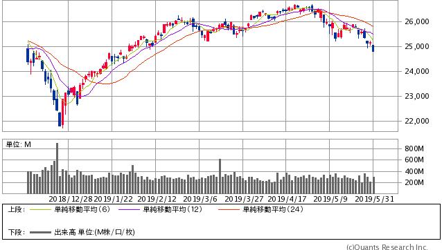 NYダウ平均 日足(SBI証券提供)