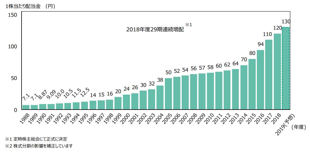 【出典】2018年12月期決算説明会資料