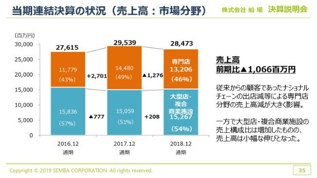 船場、通期売上高は284.7億円で着地 海外は好調も、国内流通・小売顧客の投資抑制が響き減収