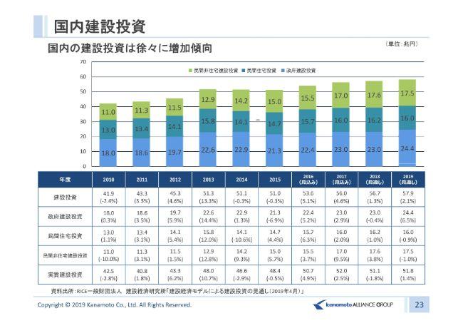 カナモト、首都圏の再開発等が堅調に推移して上期は増収増益 売上・営業益とも2Qで過去最高に