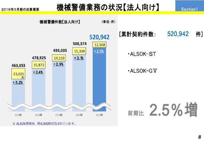 ALSOK、9期連続の増収を達成し、売上・各利益は過去最高を更新 警備輸送業務が堅調に推移