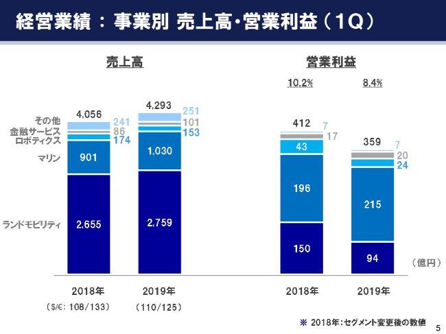 ヤマハ発動機、1Qの経常利益は前年比84% 為替影響等により増収減益となるも、計画の範囲内