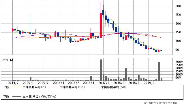 オンキヨー<6628> 月足(SBI証券提供)