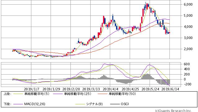 インパクトHD<6067> 日足(SBI証券提供)