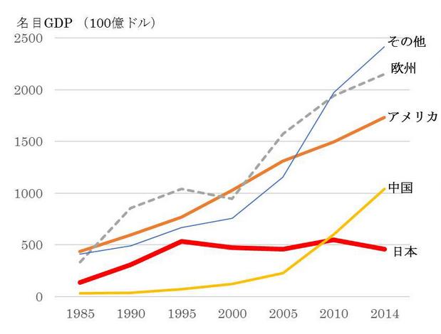 出典:世界の全ての国・地域の名目GDPの推移図 – Facebook
