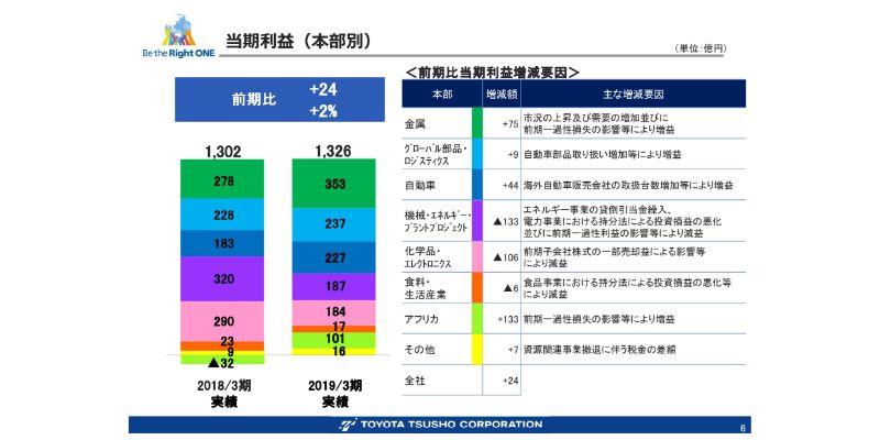 豊田通商、通期は各段階利益において過去最高を更新 金属・グロロジ・自動車セグメントが好調に推移