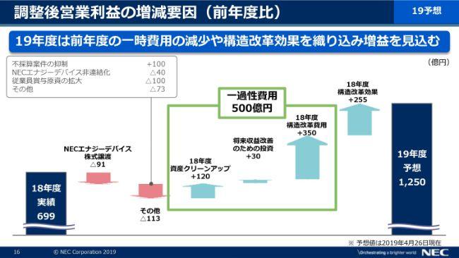 NEC、通期は増収も構造改革費用の計上等で減益に 今期は改革効果を織り込み増益を計画