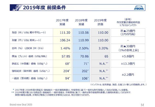 伊藤忠、通期の連結純利益は3年連続で史上最高を更新 繊維・食料事業など非資源分野を中心に伸長